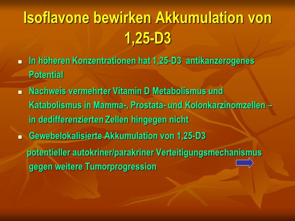 Isoflavone bewirken Akkumulation von 1,25-D3 In höheren Konzentrationen hat 1,25-D3 antikanzerogenes Potential In höheren Konzentrationen hat 1,25-D3