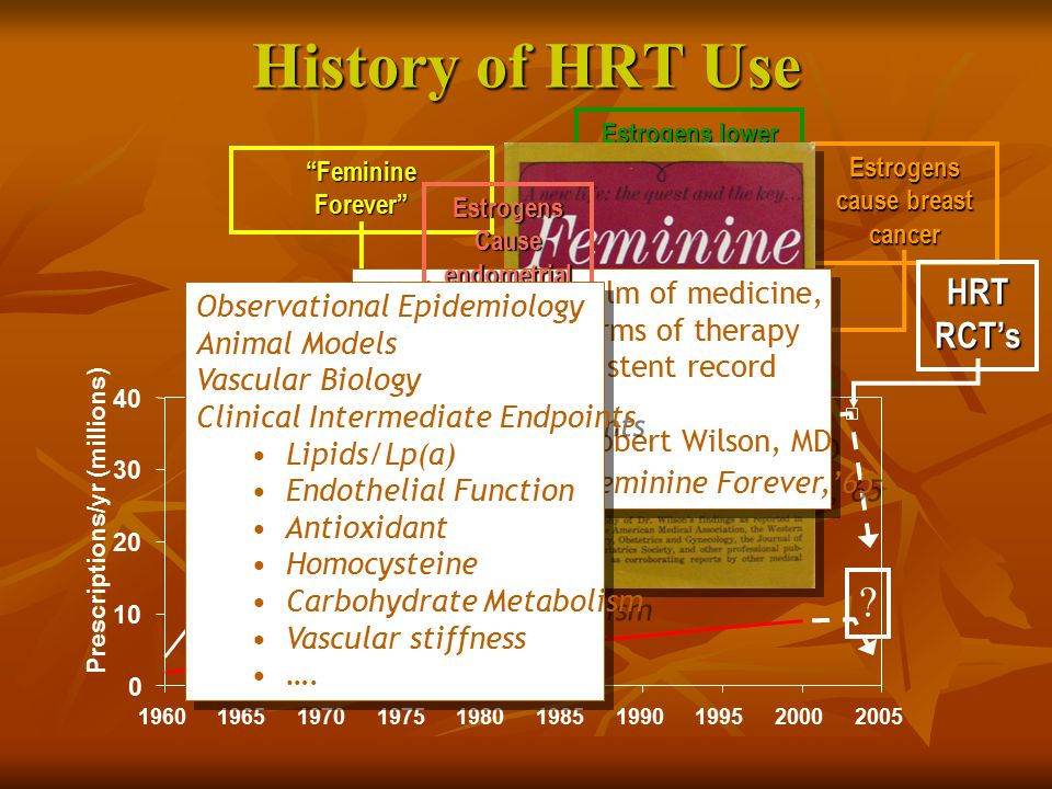 "History of HRT Use ""Feminine Forever"" Estrogens lower CHD risk Estrogens prevent bone loss Progestins protect endometrium Estrogens cause breast cance"
