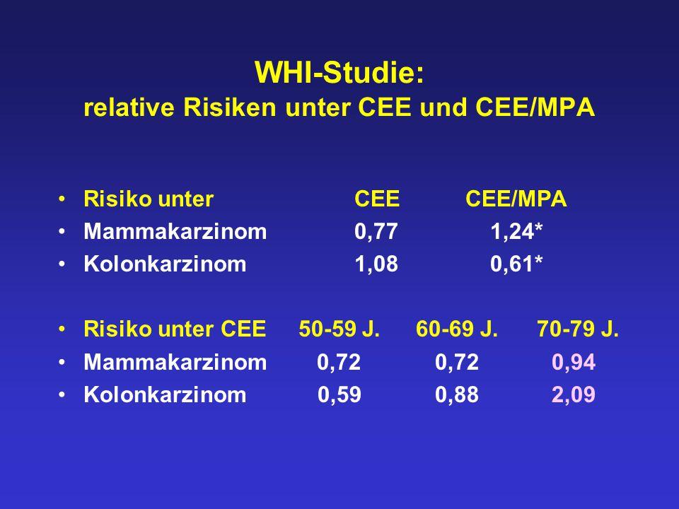 WHI-Studie: relative Risiken unter CEE und CEE/MPA Risiko unter CEECEE/MPA Mammakarzinom 0,77 1,24* Kolonkarzinom 1,08 0,61* Risiko unter CEE 50-59 J.