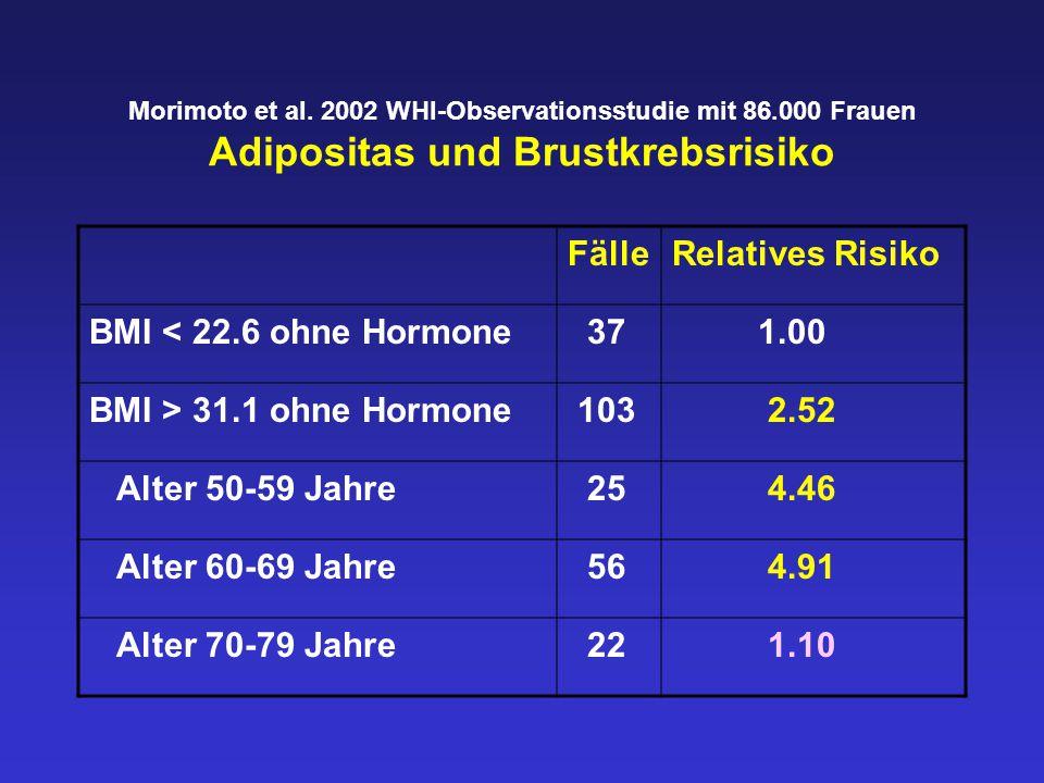 Morimoto et al. 2002 WHI-Observationsstudie mit 86.000 Frauen Adipositas und Brustkrebsrisiko FälleRelatives Risiko BMI < 22.6 ohne Hormone 37 1.00 BM