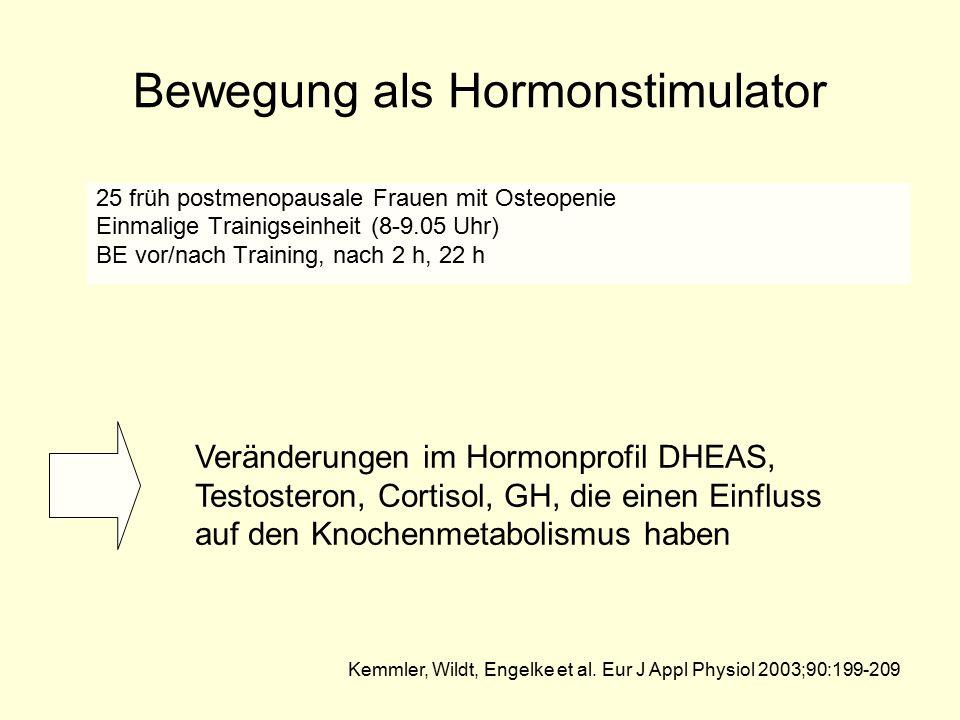 Bewegung als Hormonstimulator 25 früh postmenopausale Frauen mit Osteopenie Einmalige Trainigseinheit (8-9.05 Uhr) BE vor/nach Training, nach 2 h, 22