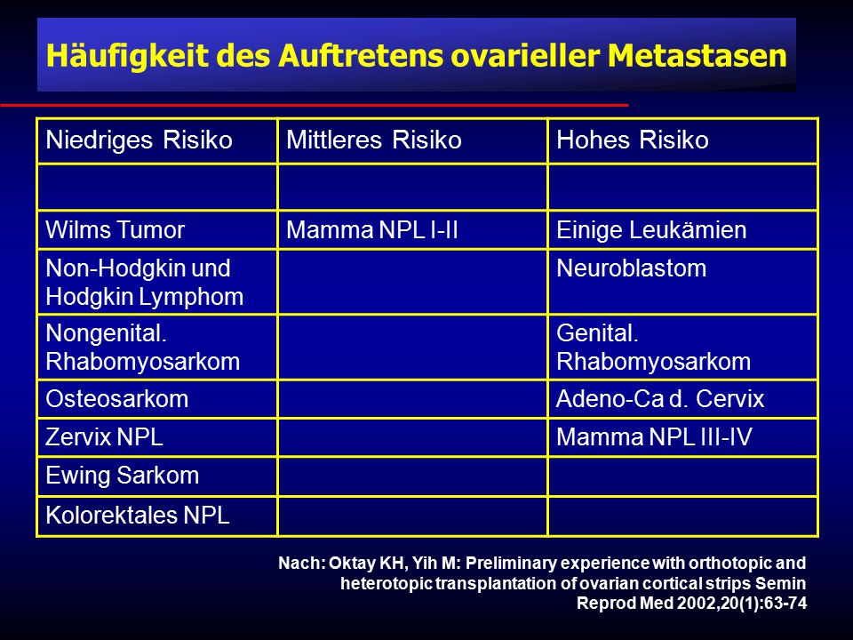 Niedriges RisikoMittleres RisikoHohes Risiko Wilms TumorMamma NPL I-IIEinige Leukämien Non-Hodgkin und Hodgkin Lymphom Neuroblastom Nongenital.
