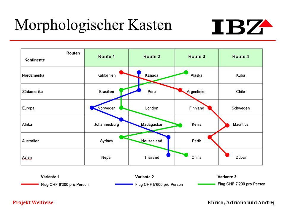 Morphologischer Kasten Enrico, Adriano und AndrejProjekt Weltreise Technische und Funktionale Ziele, Qualitätsziele ZielKlassifizierungMuss/WunschKlas