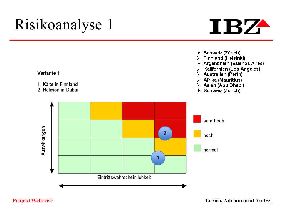Risikoanalyse 1 Enrico, Adriano und AndrejProjekt Weltreise Technische und Funktionale Ziele, Qualitätsziele ZielKlassifizierungMuss/WunschKlassifizie