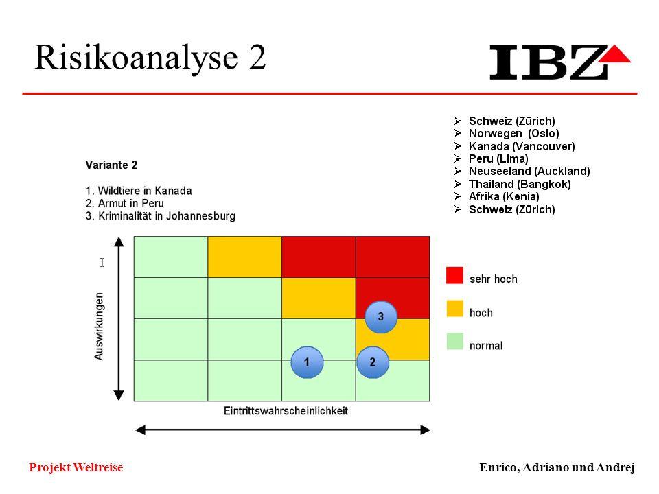 Risikoanalyse 2 Enrico, Adriano und AndrejProjekt Weltreise Technische und Funktionale Ziele, Qualitätsziele ZielKlassifizierungMuss/WunschKlassifizie