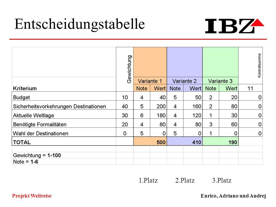 Entscheidungstabelle Enrico, Adriano und AndrejProjekt Weltreise Technische und Funktionale Ziele, Qualitätsziele ZielKlassifizierungMuss/WunschKlassi