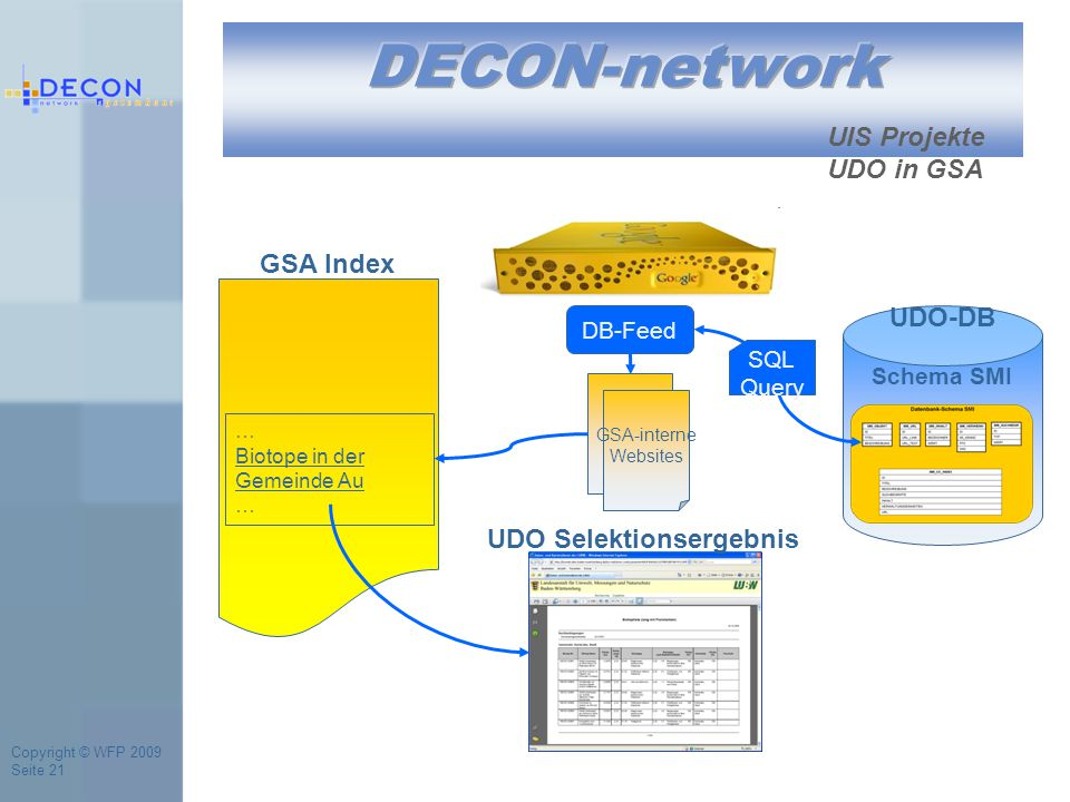Copyright © WFP 2009 Seite 21 UIS Projekte UDO in GSA UDO-DB Schema SMI GSA Index DB-Feed … Biotope in der Gemeinde Au … GSA-interne Websites UDO Selektionsergebnis SQL Query