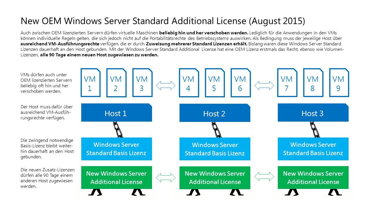 Host 1 Host 2 Host 3 Windows Server Standard Basis Lizenz New Windows Server Additional License VM 1 VM 3 VM 2 VM 4 VM 6 VM 5 VM 7 VM 9 VM 8 New OEM W