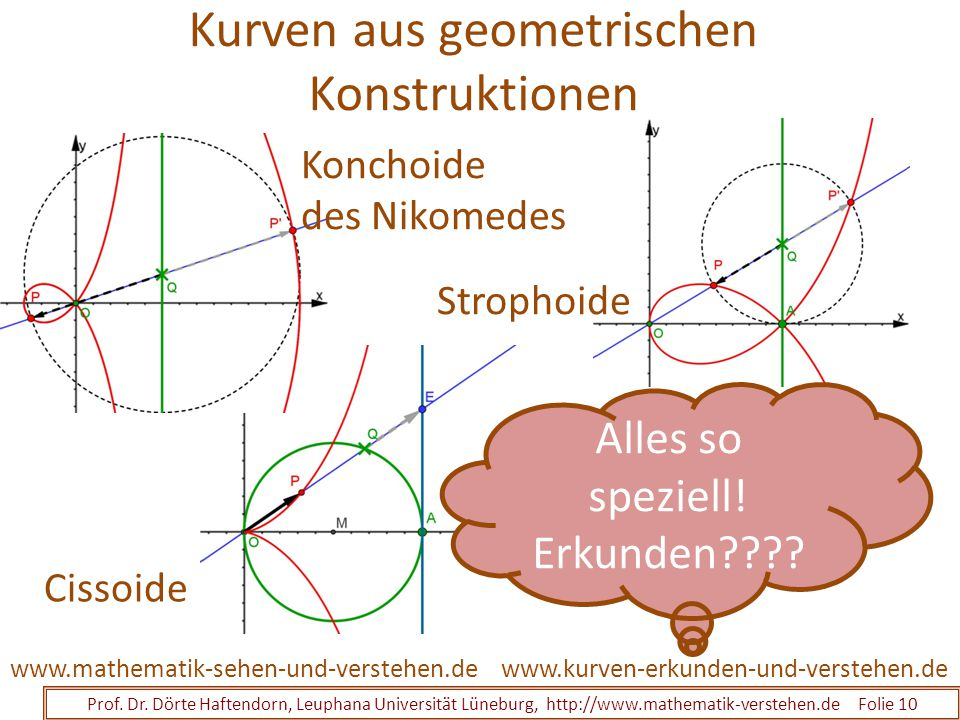 Kurven aus geometrischen Konstruktionen Prof. Dr. Dörte Haftendorn, Leuphana Universität Lüneburg, http://www.mathematik-verstehen.de Folie 10 www.kur