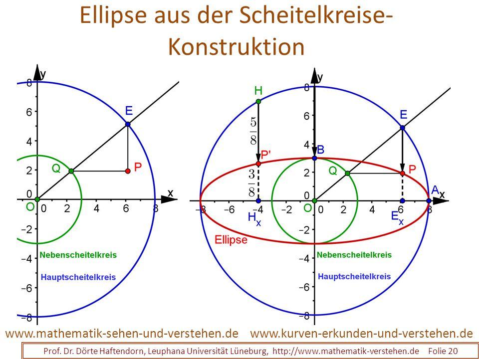 Ellipse aus der Scheitelkreise- Konstruktion Prof. Dr. Dörte Haftendorn, Leuphana Universität Lüneburg, http://www.mathematik-verstehen.de Folie 20 ww