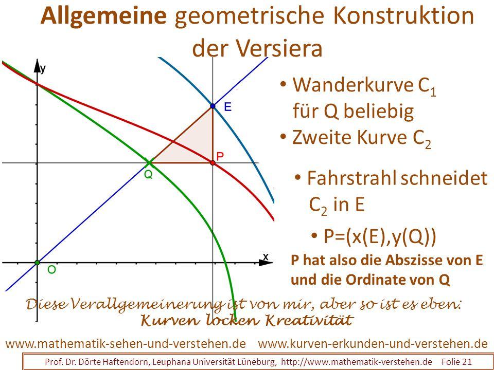 Allgemeine geometrische Konstruktion der Versiera Prof. Dr. Dörte Haftendorn, Leuphana Universität Lüneburg, http://www.mathematik-verstehen.de Folie