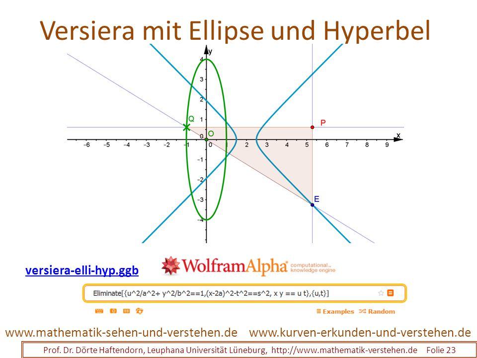 Versiera mit Ellipse und Hyperbel Prof. Dr. Dörte Haftendorn, Leuphana Universität Lüneburg, http://www.mathematik-verstehen.de Folie 23 www.kurven-er