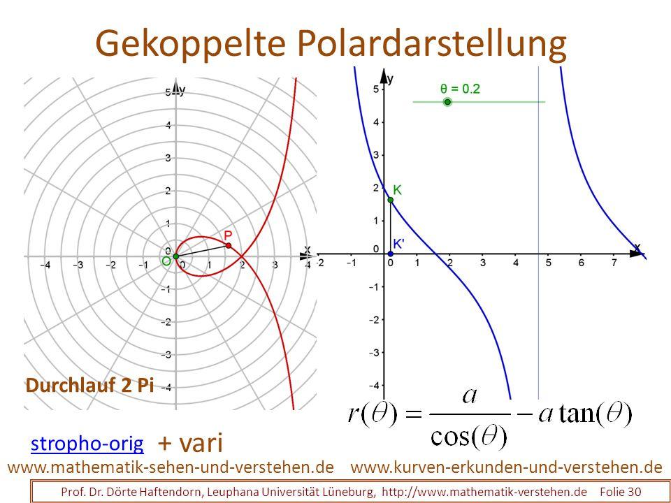 Gekoppelte Polardarstellung Prof. Dr. Dörte Haftendorn, Leuphana Universität Lüneburg, http://www.mathematik-verstehen.de Folie 30 www.kurven-erkunden