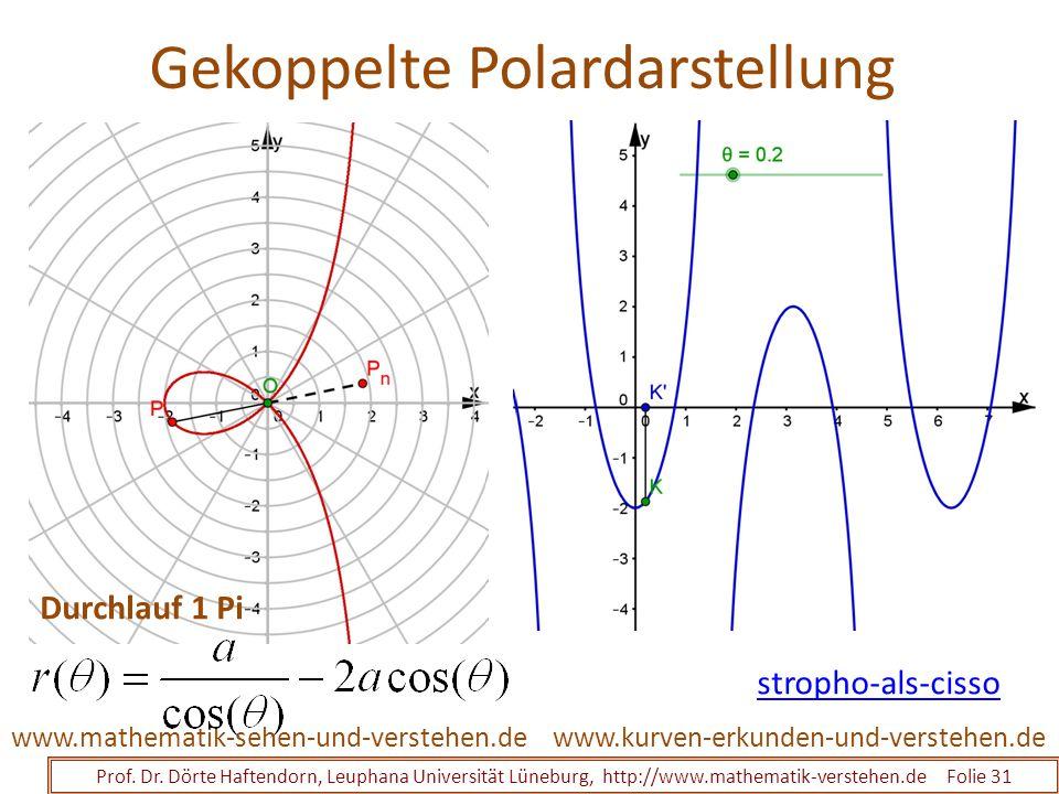 Gekoppelte Polardarstellung Prof. Dr. Dörte Haftendorn, Leuphana Universität Lüneburg, http://www.mathematik-verstehen.de Folie 31 www.kurven-erkunden