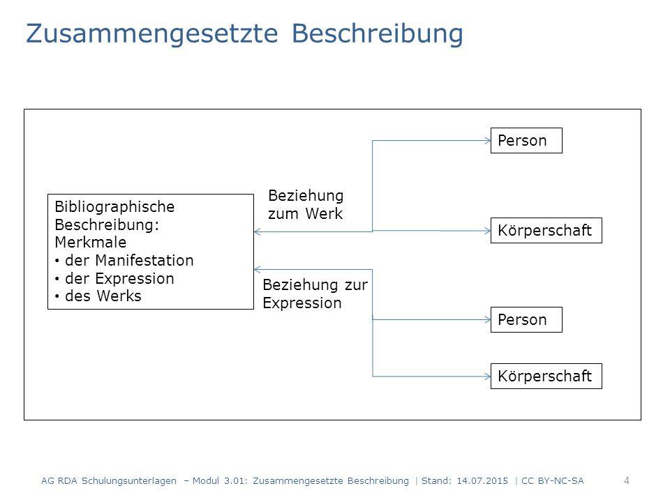 Zusammengesetzte Beschreibung Bibliographische Beschreibung: Merkmale der Manifestation der Expression des Werks Person Körperschaft Beziehung zum Wer