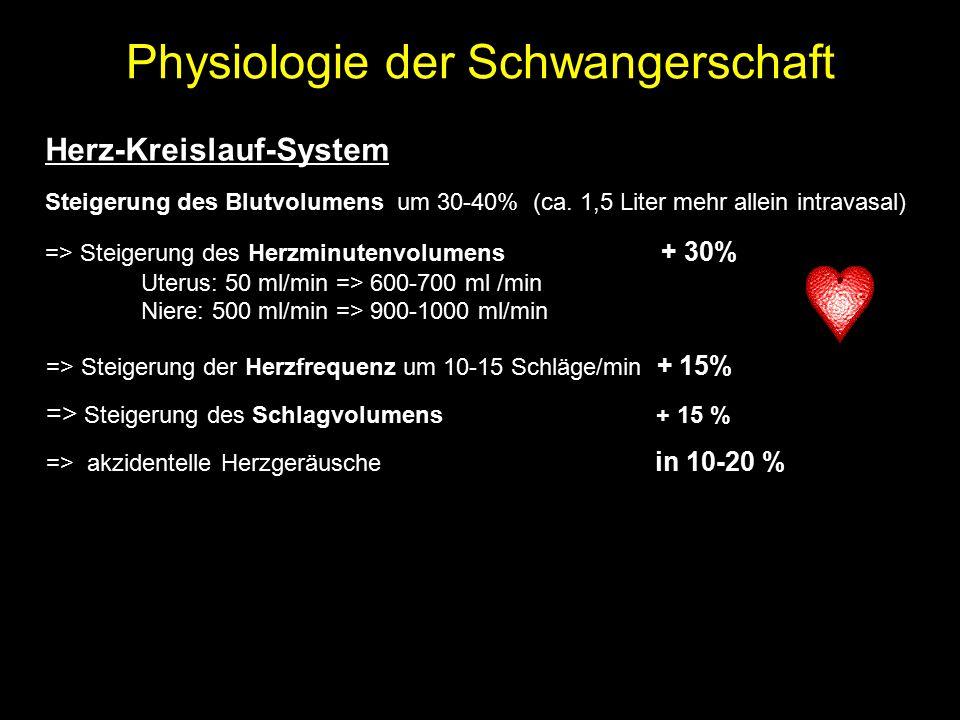 Physiologie der Schwangerschaft Herz-Kreislauf-System Steigerung des Blutvolumens um 30-40% (ca. 1,5 Liter mehr allein intravasal) => Steigerung des H