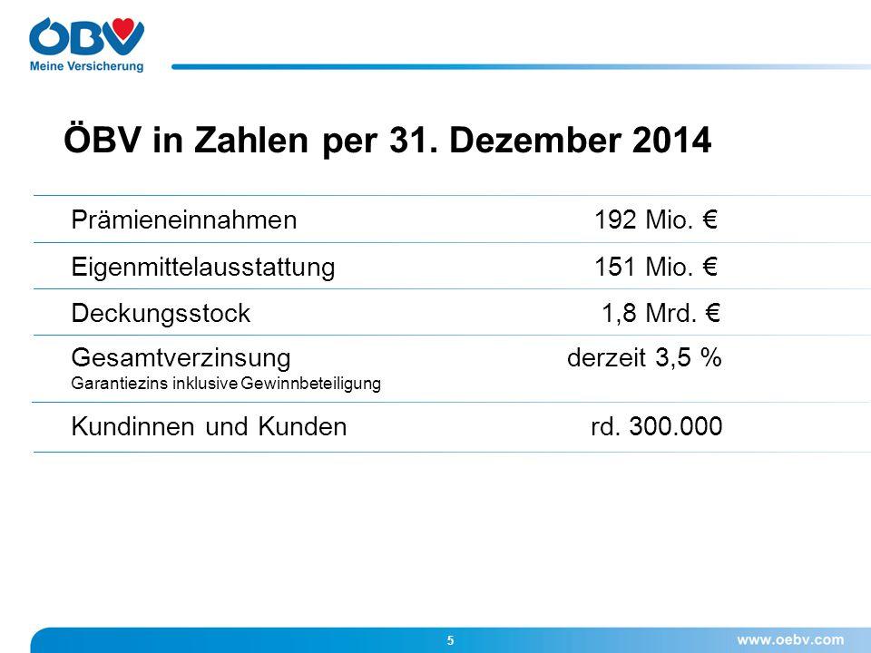 ÖBV in Zahlen per 31. Dezember 2014 5 Prämieneinnahmen 192 Mio. € Eigenmittelausstattung151 Mio. € Deckungsstock 1,8 Mrd. € Gesamtverzinsung derzeit 3
