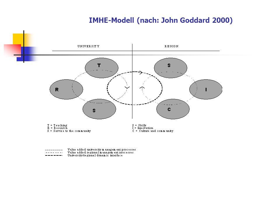 """Methodisches Modellbildung für """"Regionale Wechselwirkungen , insbesondere ihrer Wirkmechanismen Quantitative Indikatoren Problem der """"weichen bzw."""