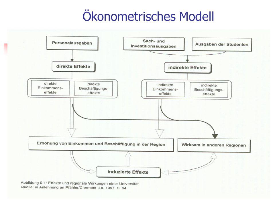 IMHE-Modell (nach: John Goddard 2000)