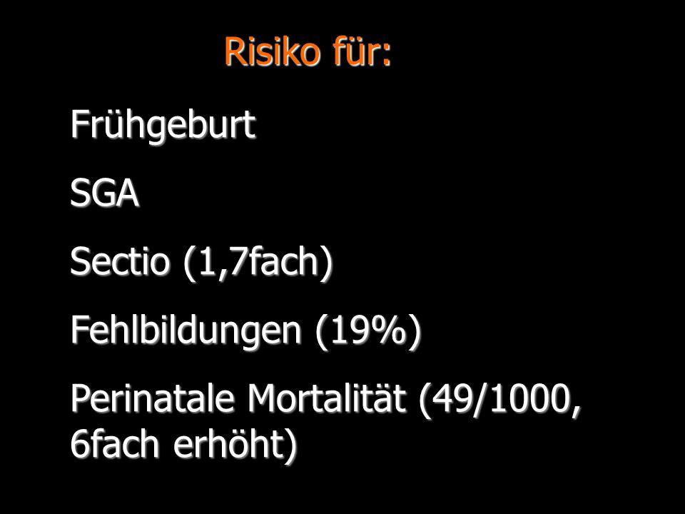 FrühgeburtSGA Sectio (1,7fach) Fehlbildungen (19%) Perinatale Mortalität (49/1000, 6fach erhöht) Risiko für: