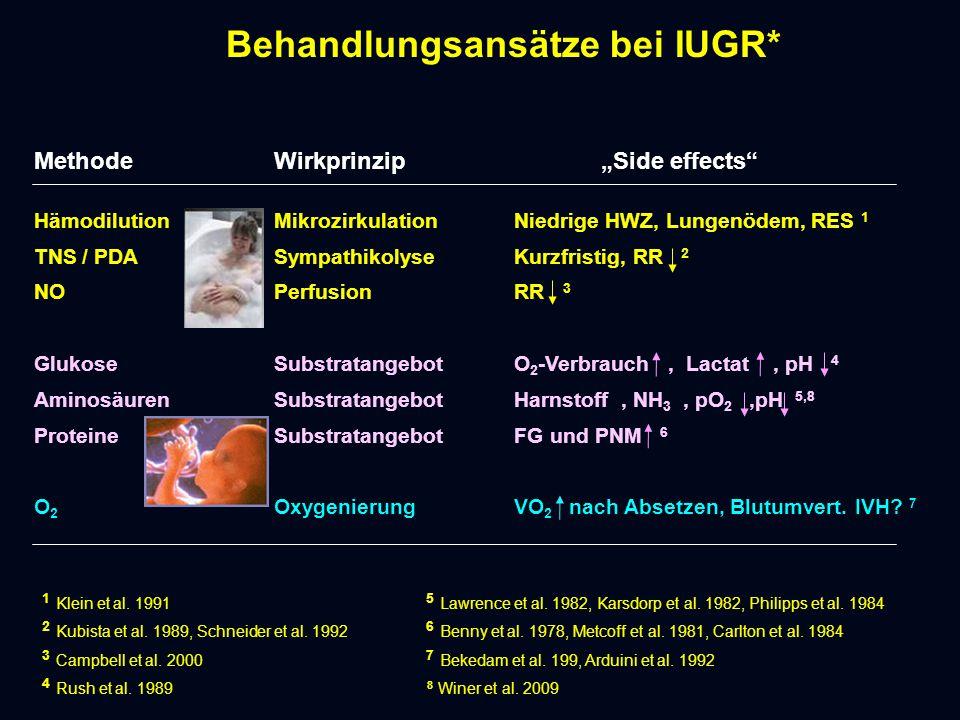 """Behandlungsansätze bei IUGR* MethodeWirkprinzip """"Side effects HämodilutionMikrozirkulationNiedrige HWZ, Lungenödem, RES 1 TNS / PDASympathikolyseKurzfristig, RR 2 NOPerfusionRR 3 GlukoseSubstratangebotO 2 -Verbrauch, Lactat, pH 4 AminosäurenSubstratangebotHarnstoff, NH 3, pO 2,pH 5,8 ProteineSubstratangebotFG und PNM 6 O 2 OxygenierungVO 2 nach Absetzen, Blutumvert."""
