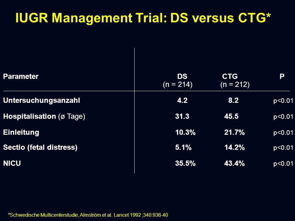 IUGR Management Trial: DS versus CTG* Parameter DS CTG P (n = 214) (n = 212) Untersuchungsanzahl 4.2 8.2 p<0.01 Hospitalisation (ø Tage)31.345.5 p<0.01 Einleitung10.3%21.7% p<0.01 Sectio (fetal distress) 5.1%14.2% p<0.01 NICU 35.5%43.4% p<0.01 *Schwedische Multicenterstudie, Almström et al.