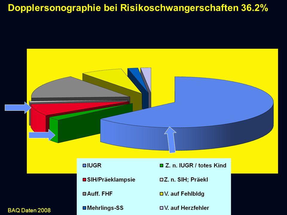 Dopplersonographie bei Risikoschwangerschaften 36.2% BAQ Daten 2008