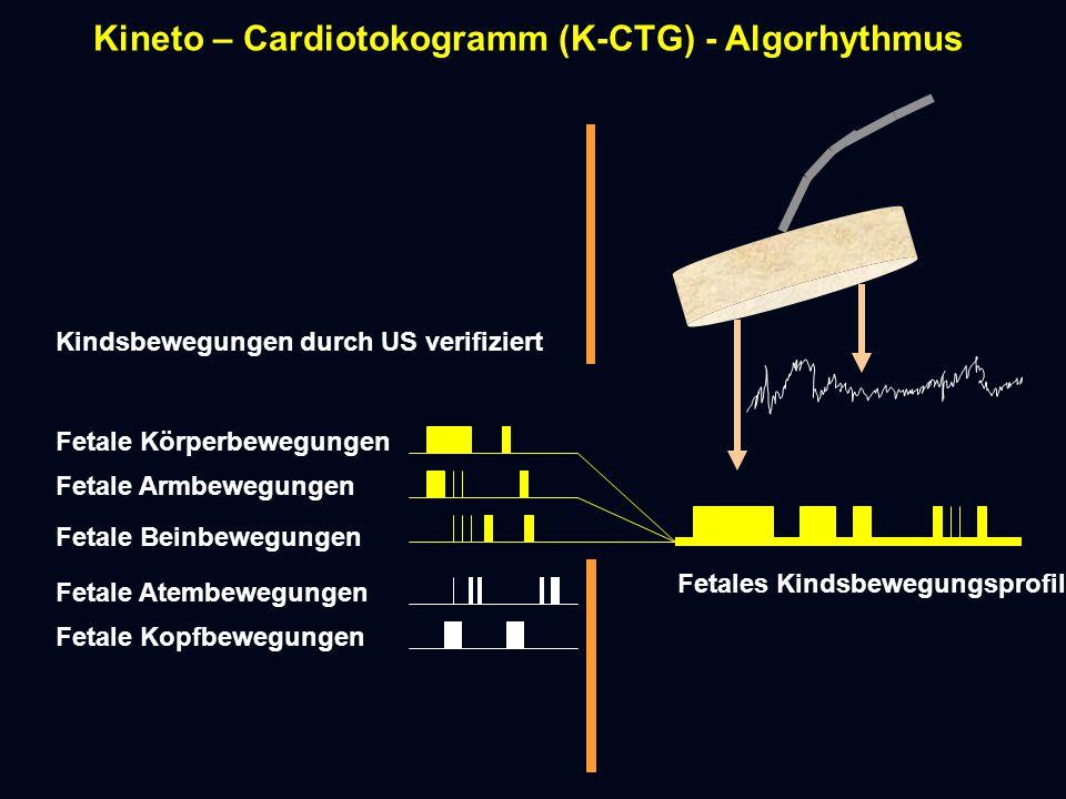 Kineto – Cardiotokogramm (K-CTG) - Algorhythmus Kindsbewegungen durch US verifiziert Fetale KopfbewegungenFetale Atembewegungen Fetale Beinbewegungen Fetale KörperbewegungenFetale Armbewegungen Fetales Kindsbewegungsprofil