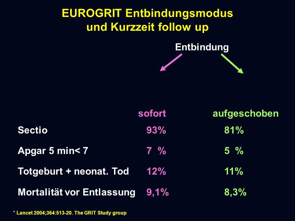 EUROGRIT Entbindungsmodus und Kurzzeit follow up Entbindung sofort Sectio 93%81% Apgar 5 min< 7 7 %5 % Totgeburt + neonat.