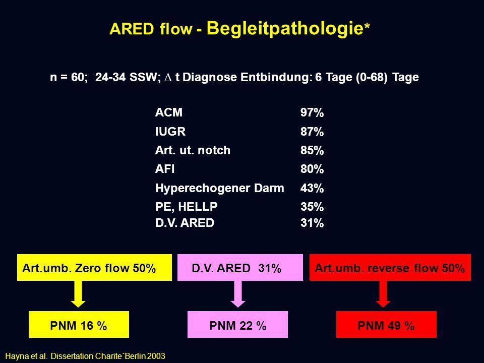 ARED flow - Begleitpathologie * n = 60; 24-34 SSW; ∆ t Diagnose Entbindung: 6 Tage (0-68) Tage ACM 97% IUGR87% Art.