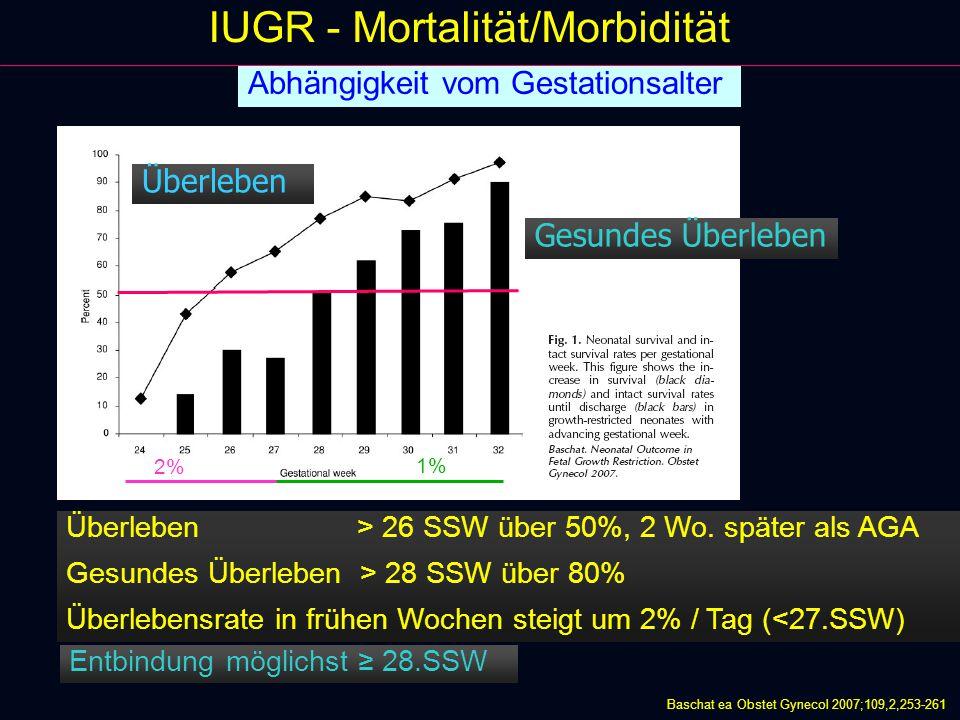 IUGR - Mortalität/Morbidität Überleben Gesundes Überleben Abhängigkeit vom Gestationsalter Überleben > 26 SSW über 50%, 2 Wo.