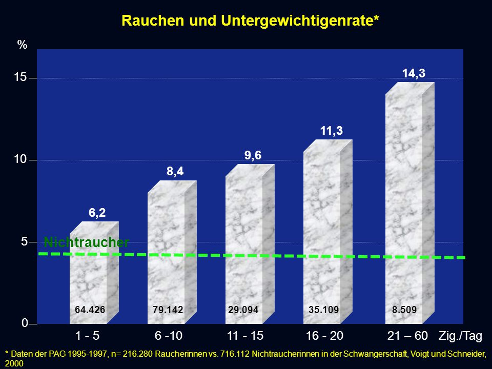 15 10 5 0 8,4 6,2 9,6 11,3 14,3 Rauchen und Untergewichtigenrate* 1 - 56 -1011 - 1516 - 2021 – 60 Zig./Tag * Daten der PAG 1995-1997, n= 216.280 Raucherinnen vs.