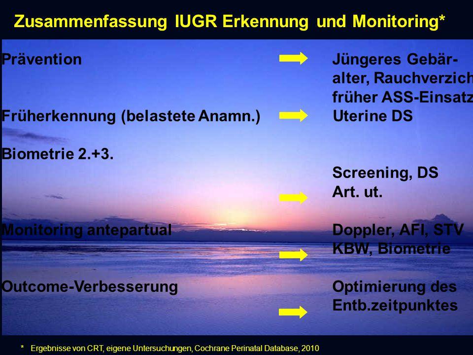 Zusammenfassung IUGR Erkennung und Monitoring* * Ergebnisse von CRT, eigene Untersuchungen, Cochrane Perinatal Database, 2010 PräventionJüngeres Gebär- alter, Rauchverzicht früher ASS-Einsatz Früherkennung (belastete Anamn.) Uterine DS Biometrie 2.+3.