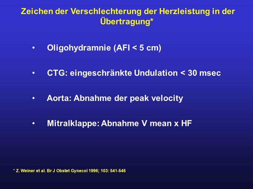 Oligohydramnie (AFI < 5 cm) CTG: eingeschränkte Undulation < 30 msec Aorta: Abnahme der peak velocity Mitralklappe: Abnahme V mean x HF Zeichen der Ve