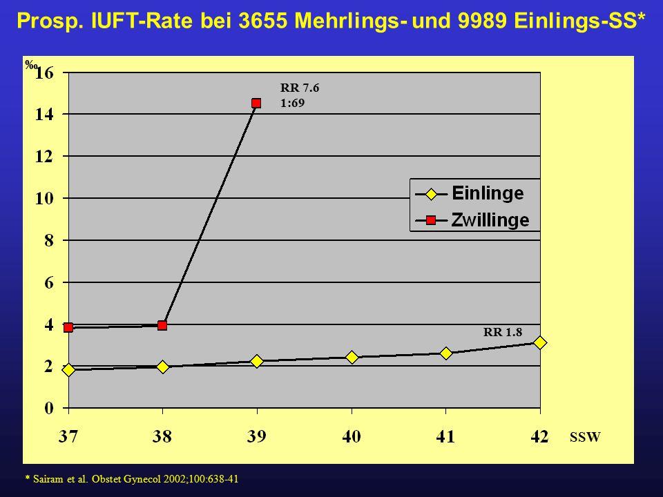 Prosp. IUFT-Rate bei 3655 Mehrlings- und 9989 Einlings-SS* RR 7.6 1:69 * Sairam et al. Obstet Gynecol 2002;100:638-41 SSW ‰ RR 1.8