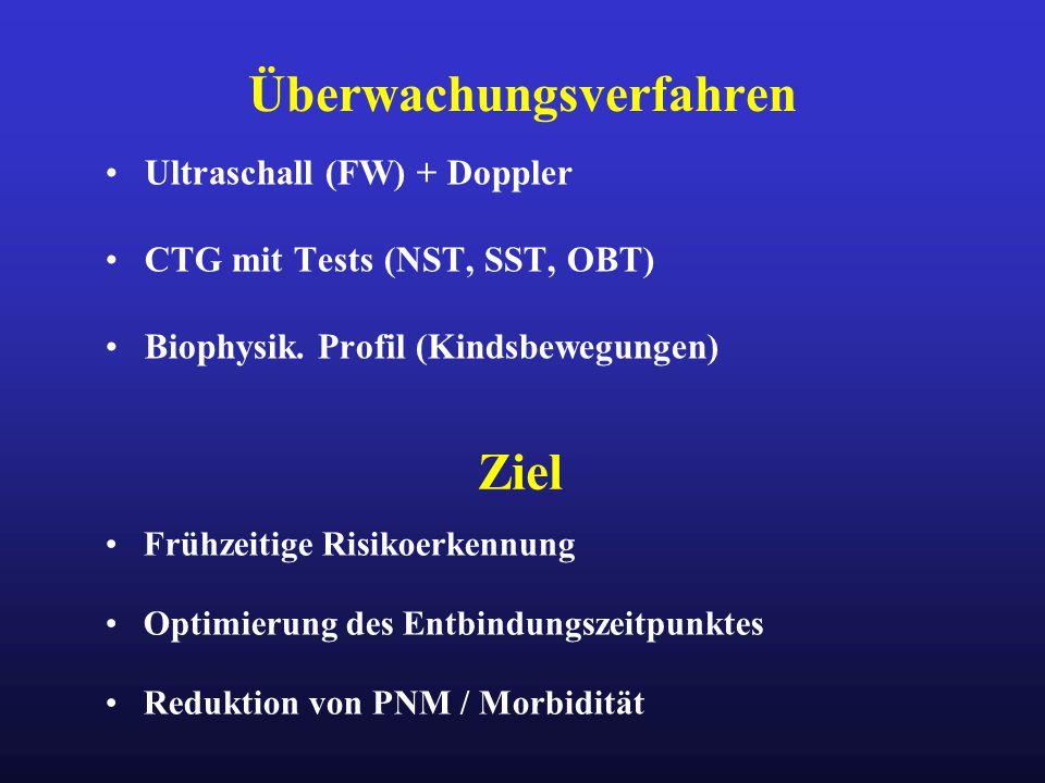 Überwachungsverfahren Ultraschall (FW) + Doppler CTG mit Tests (NST, SST, OBT) Biophysik. Profil (Kindsbewegungen) Ziel Frühzeitige Risikoerkennung Op