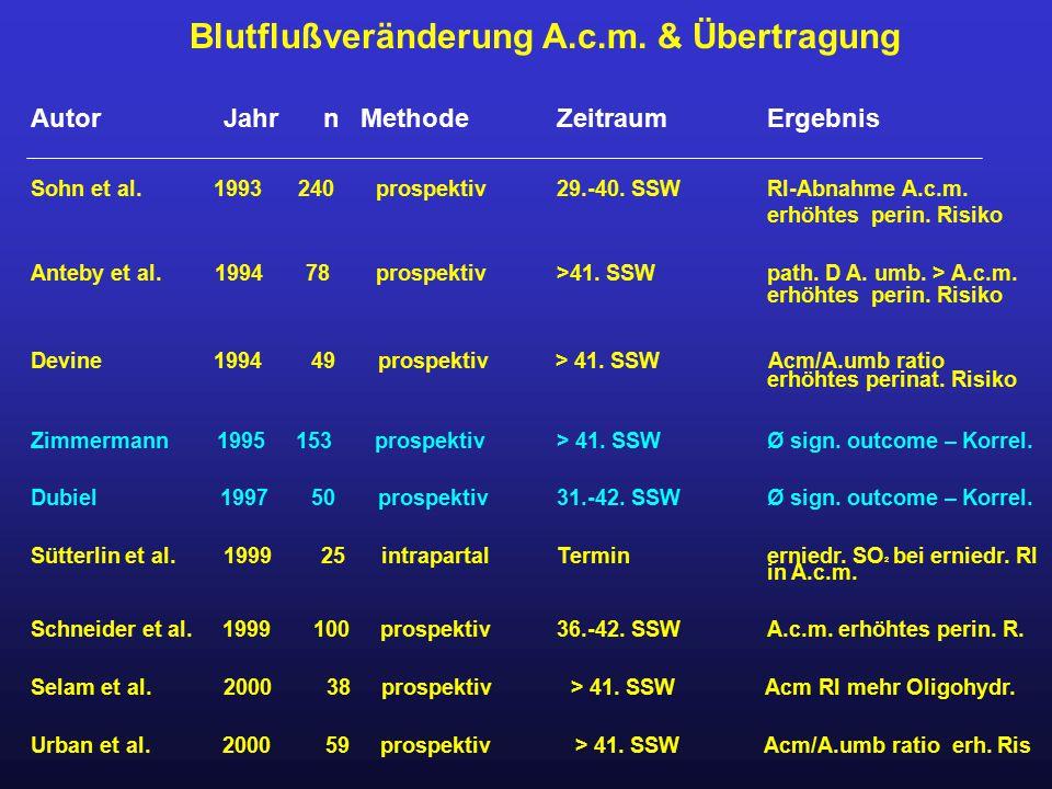 Blutflußveränderung A.c.m. & Übertragung Autor Jahr n Methode ZeitraumErgebnis Sohn et al. 1993 240 prospektiv29.-40. SSWRI-Abnahme A.c.m. erhöhtes pe