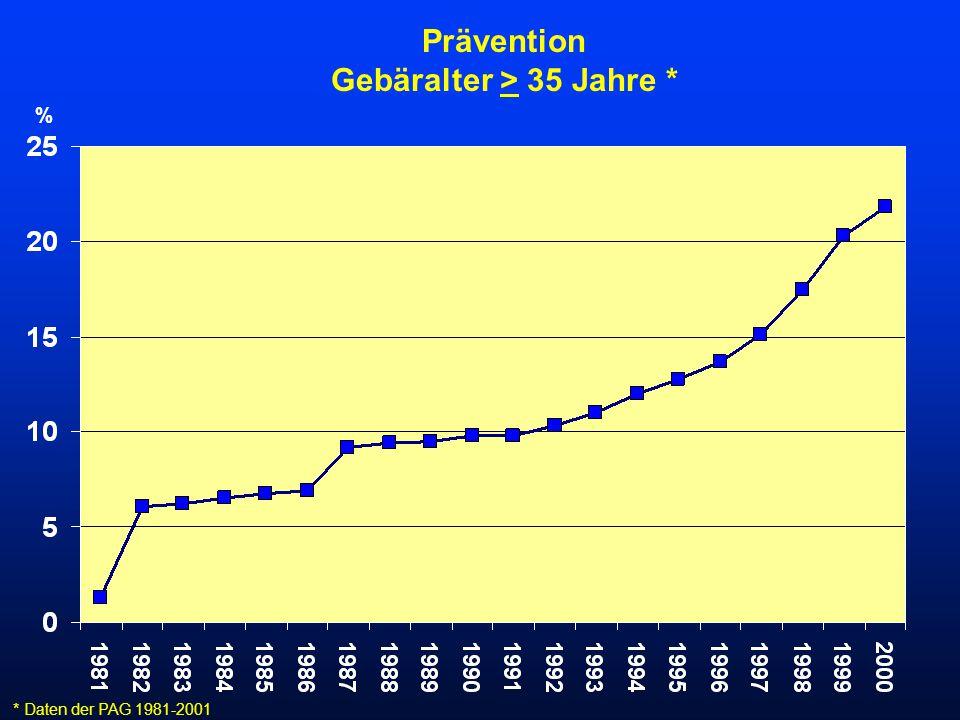 Prävention Gebäralter > 35 Jahre * * Daten der PAG 1981-2001 %