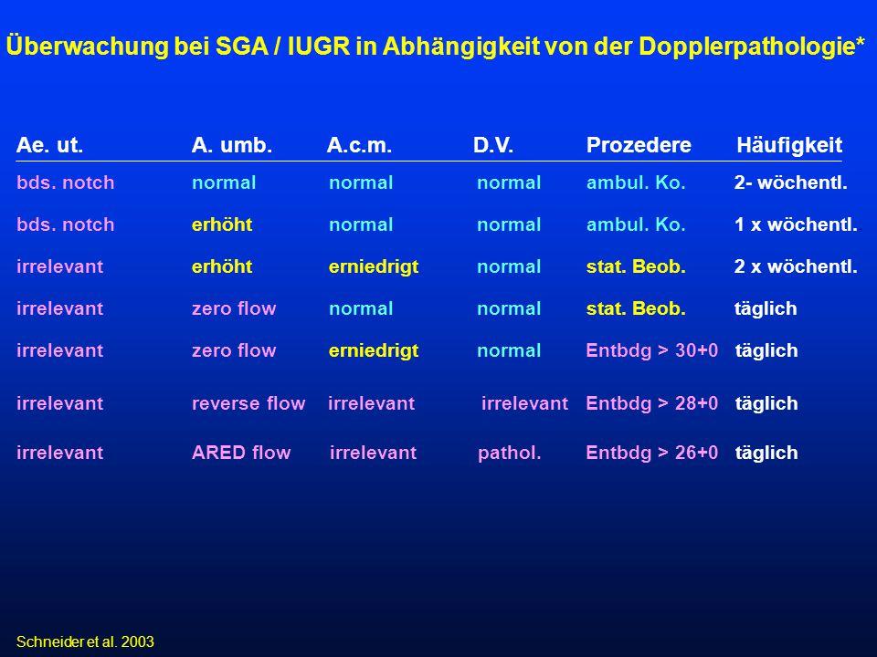 Ae. ut.A. umb. A.c.m. D.V. Prozedere Häufigkeit bds. notchnormal normal normal ambul. Ko. 2- wöchentl. bds. notch erhöht normal normal ambul. Ko. 1 x
