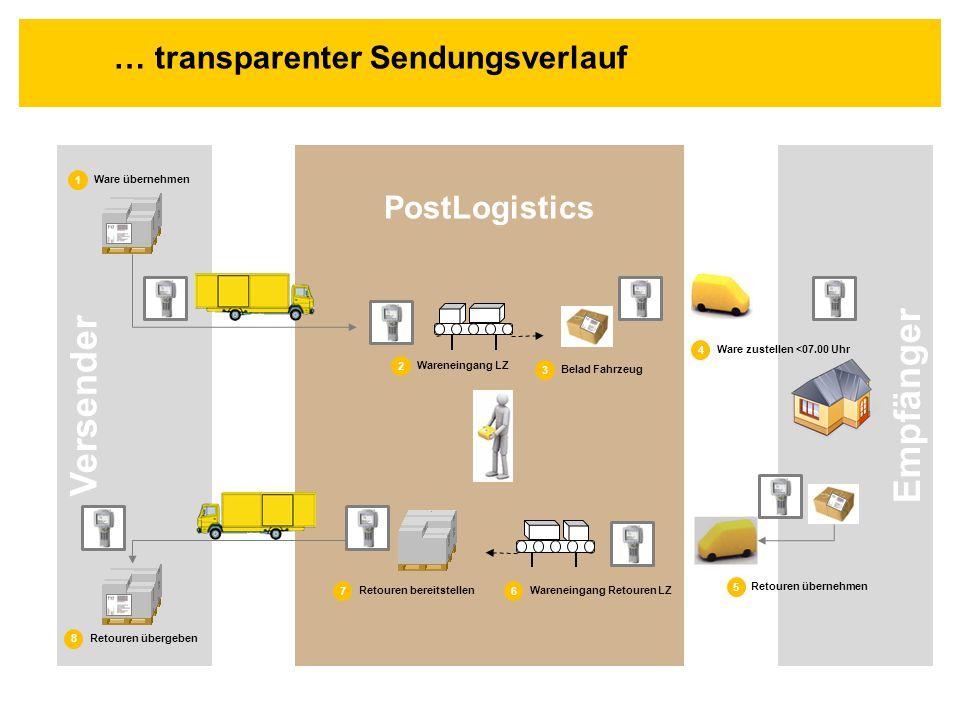 Empfänger Versender … transparenter Sendungsverlauf PostLogistics 1 Ware übernehmen 8 Retouren übergeben 3 Belad Fahrzeug 5 Retouren übernehmen 2 Ware
