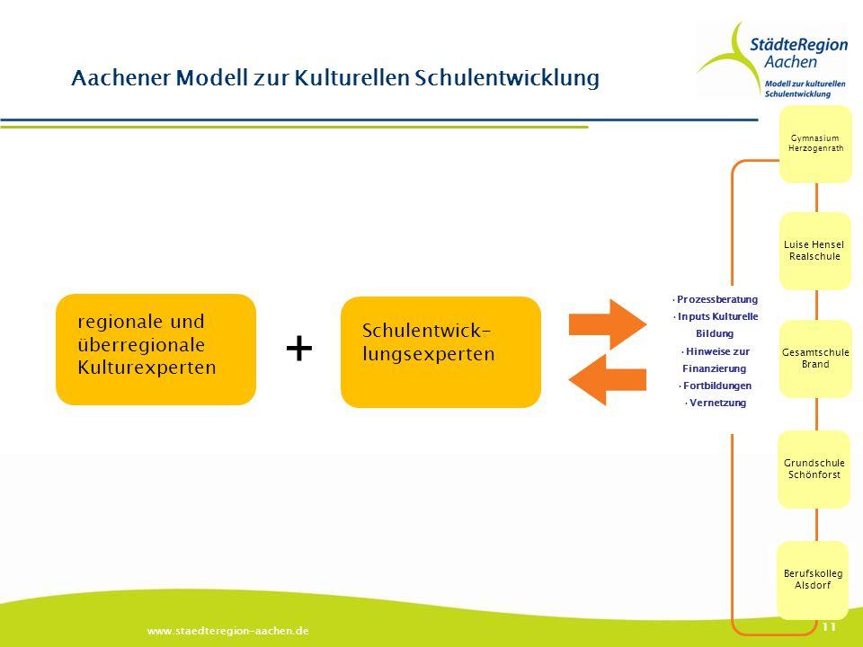 www.staedteregion-aachen.de 11 Aachener Modell zur Kulturellen Schulentwicklung Außerschulische Kulturpartner Theater, Musik, Tanz, Kunst etc. Berufsk