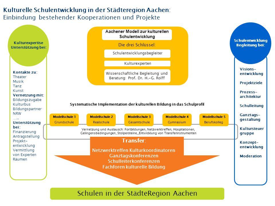 Schulentwicklungsbegleiter Kontakte zu: Theater Musik Tanz Kunst Vernetzung mit: Bildungszugabe Kulturbus Bildungspartner NRW ….. Unterstützung bei: F