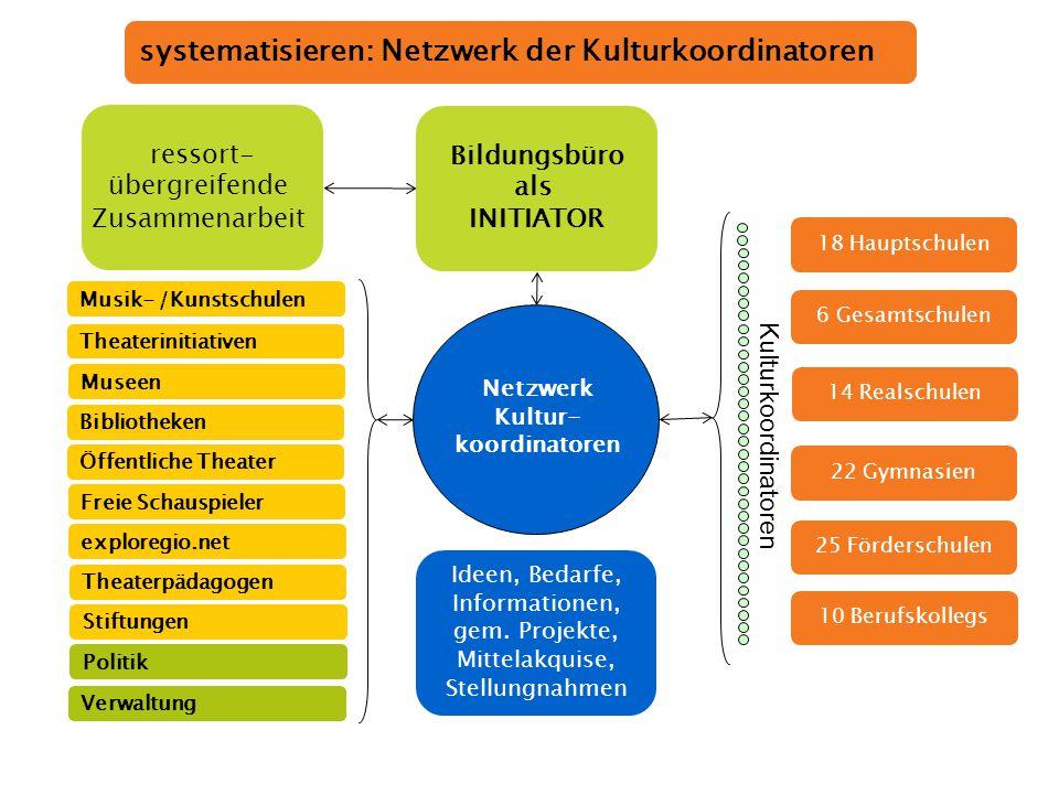 www.staedteregion-aachen.de/bildungsbuero 14 systematisieren: Netzwerk der Kulturkoordinatoren 10 Berufskollegs 22 Gymnasien 14 Realschulen 6 Gesamtsc