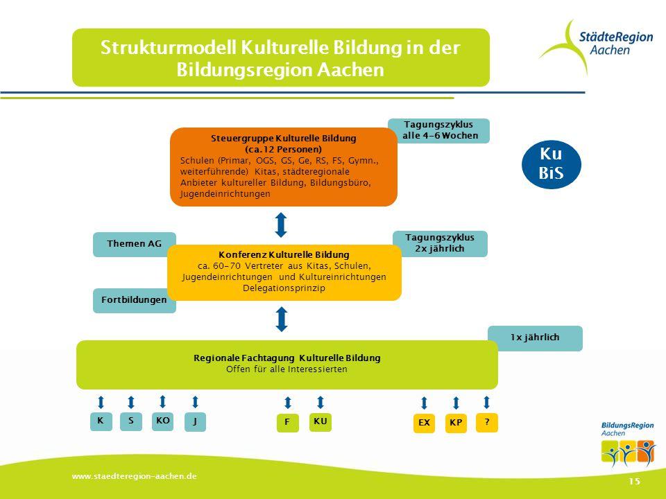1x jährlich Tagungszyklus alle 4-6 Wochen Tagungszyklus 2x jährlich Fortbildungen Themen AG www.staedteregion-aachen.de 15 Strukturmodell Kulturelle B