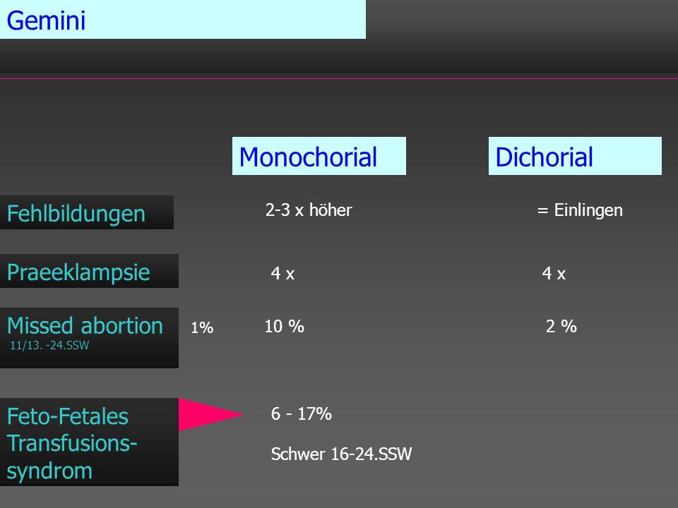 Gemini MonochorialDichorial Fehlbildungen Praeeklampsie 2-3 x höher= Einlingen 4 x Missed abortion 11/13. -24.SSW 10 % 2 % 1% Feto-Fetales Transfusion