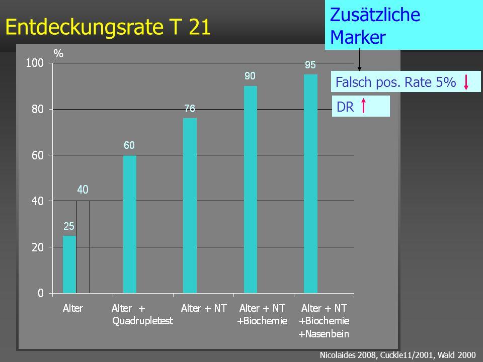 Entdeckungsrate T 21 % Falsch pos. Rate 5% Nicolaides 2008, Cuckle11/2001, Wald 2000 Zusätzliche Marker DR