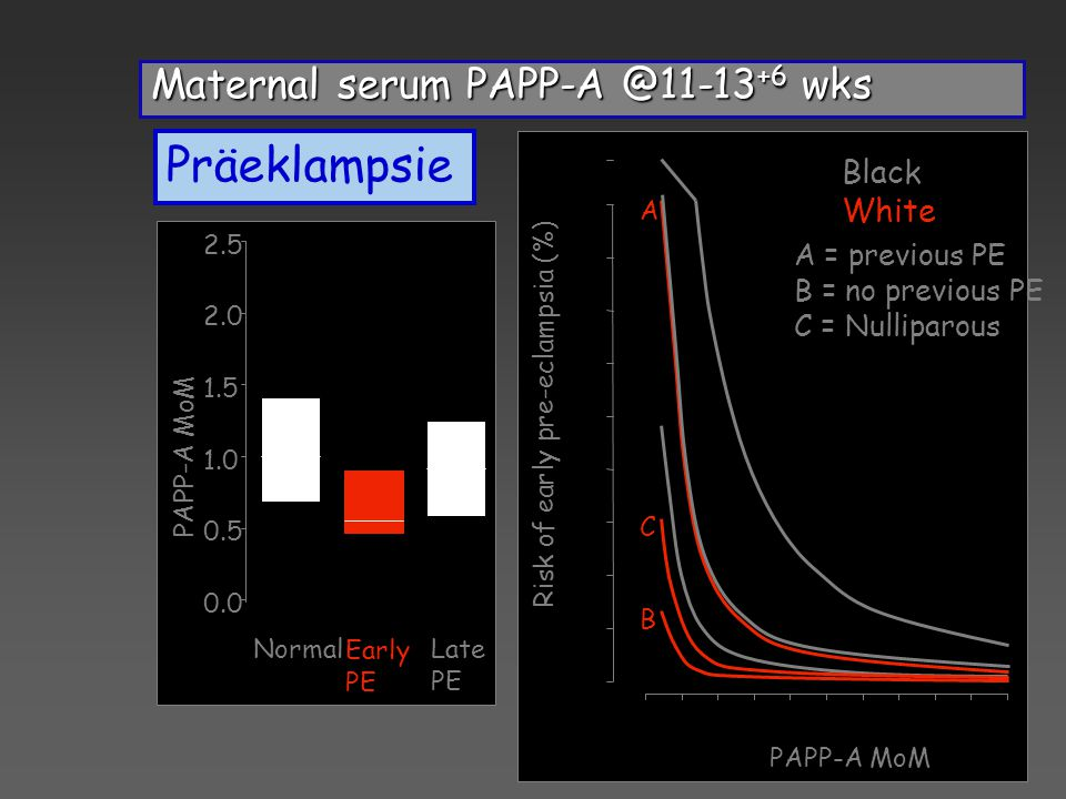 Maternal serum PAPP-A @11-13 +6 wks 0.0 0.5 1.0 1.5 2.0 2.5 Early PE Late PE Normal PAPP-A MoM A B CA B C 0 5 10 15 20 25 30 35 40 45 80 Risk of early