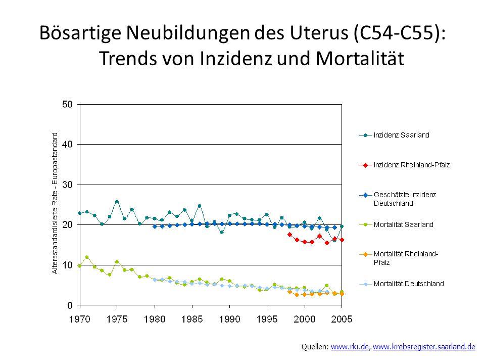 Bösartige Neubildungen des Uterus (C54-C55): Trends von Inzidenz und Mortalität Quellen: www.rki.de, www.krebsregister.saarland.dewww.rki.dewww.krebsr