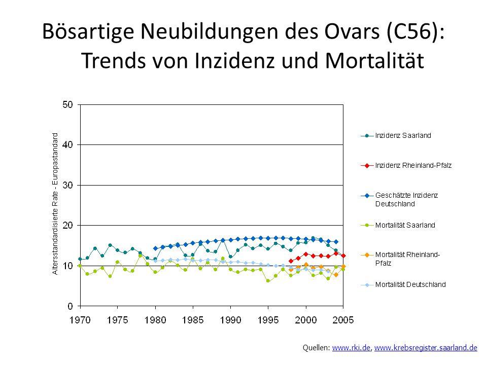 Bösartige Neubildungen des Ovars (C56): Trends von Inzidenz und Mortalität Quellen: www.rki.de, www.krebsregister.saarland.dewww.rki.dewww.krebsregist