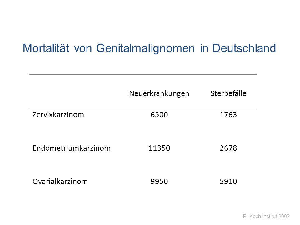 Mortalität von Genitalmalignomen in Deutschland NeuerkrankungenSterbefälle Zervixkarzinom65001763 Endometriumkarzinom113502678 Ovarialkarzinom99505910